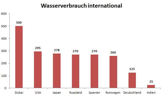 Wasserverbrauch international